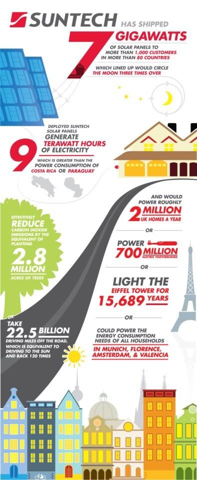 Suntech Infografika
